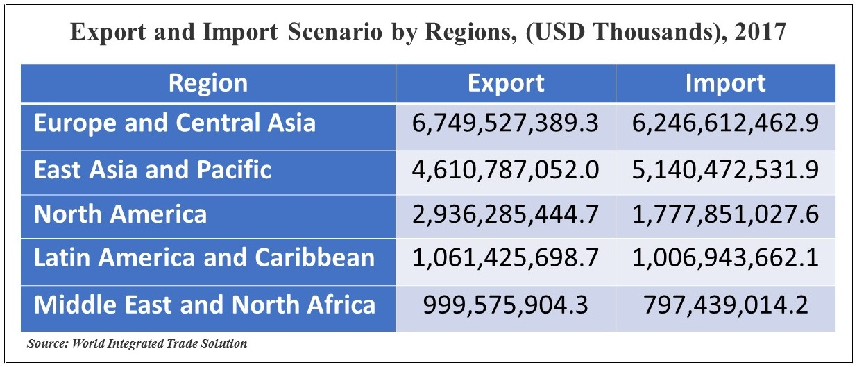 Export and Import Scenario by Regions