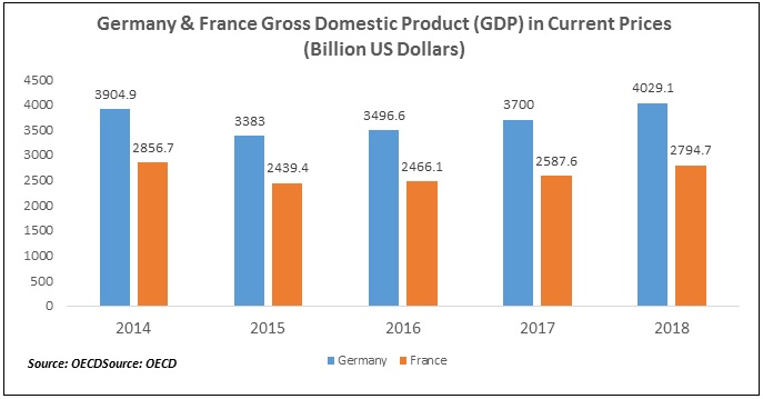 Germany & France GDP